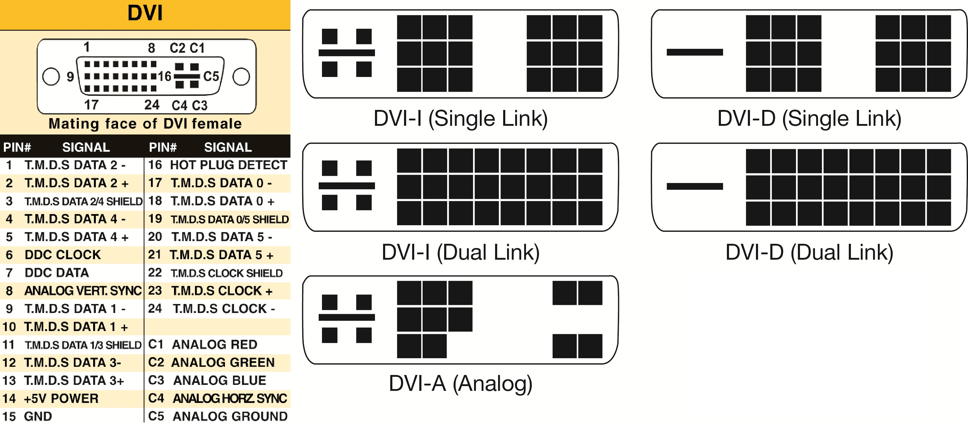 DVI connectors type differences between dvi connectors and signals nti blog DVI -I Pinout Diagram at bayanpartner.co