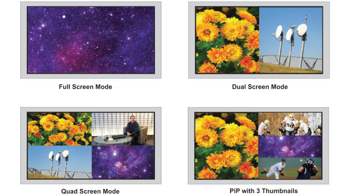 Display Mode Examples for Low-Cost 4K 6.75Gbps HDMI Quad Screen Splitter/Multiviewer
