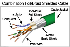 Twisted Pair Cable Foil and Braid Shielded