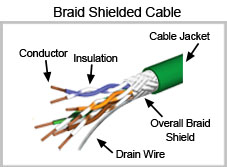 Twisted Pair Cable Braid Shielded