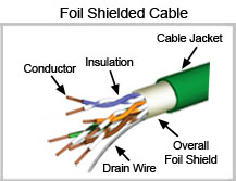 Figure 2: Foil Shielded Twisted Pair Cable